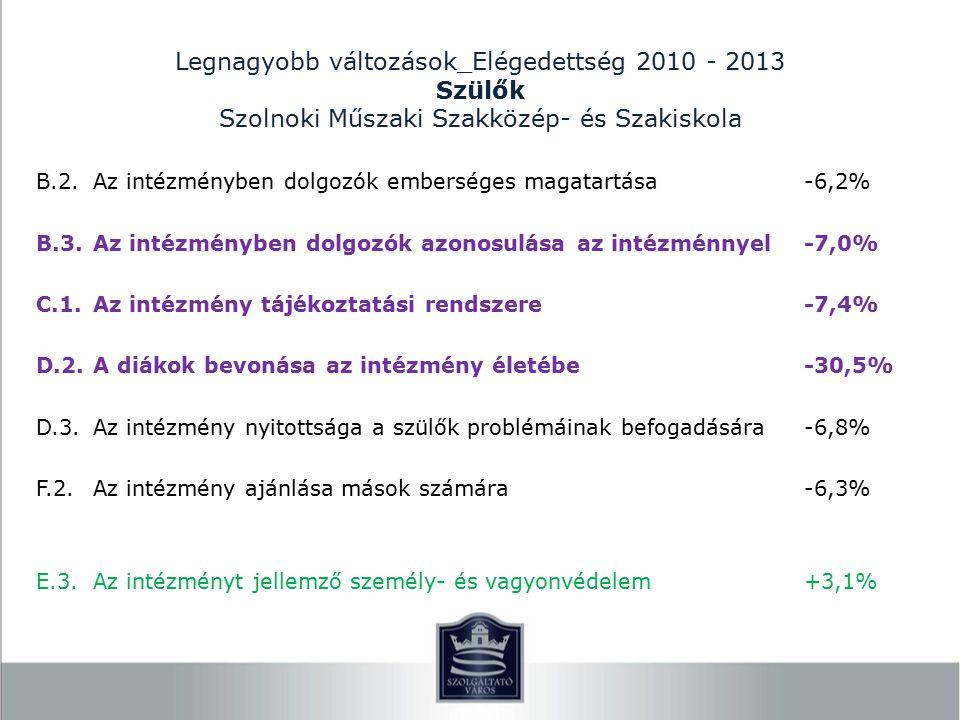 Legnagyobb változások_Elégedettség 2010 - 2013 Szülők Szolnoki Műszaki Szakközép- és Szakiskola B.2.Az intézményben dolgozók emberséges magatartása-6,2% B.3.Az intézményben dolgozók azonosulása az intézménnyel-7,0% C.1.Az intézmény tájékoztatási rendszere-7,4% D.2.A diákok bevonása az intézmény életébe-30,5% D.3.Az intézmény nyitottsága a szülők problémáinak befogadására-6,8% F.2.Az intézmény ajánlása mások számára-6,3% E.3.Az intézményt jellemző személy- és vagyonvédelem+3,1%