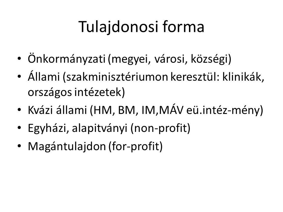Tulajdonosi forma Önkormányzati (megyei, városi, községi) Állami (szakminisztériumon keresztül: klinikák, országos intézetek) Kvázi állami (HM, BM, IM