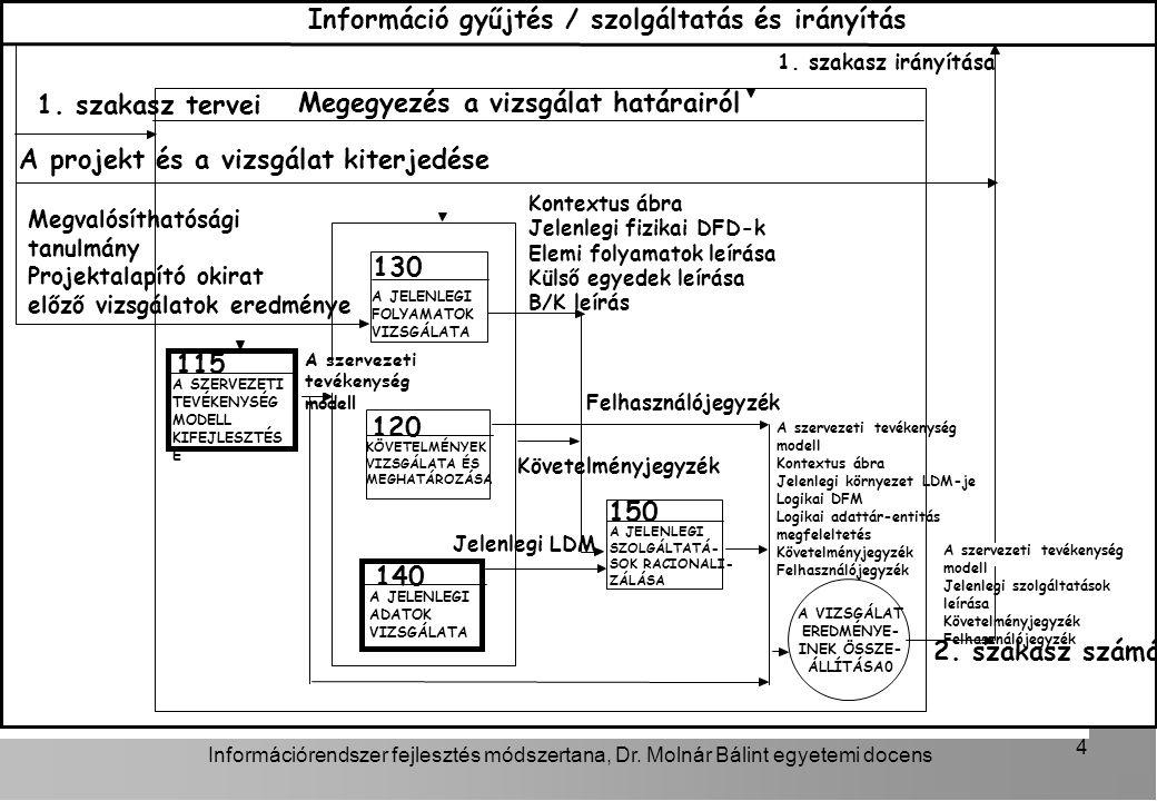 Információrendszer fejlesztés módszertana, Dr.