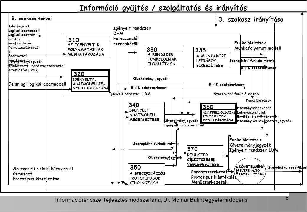 Információrendszer fejlesztés módszertana, Dr.Molnár Bálint egyetemi docens 6 3.