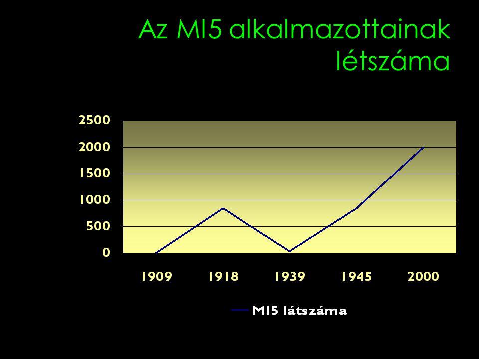 Az MI5 alkalmazottainak létszáma