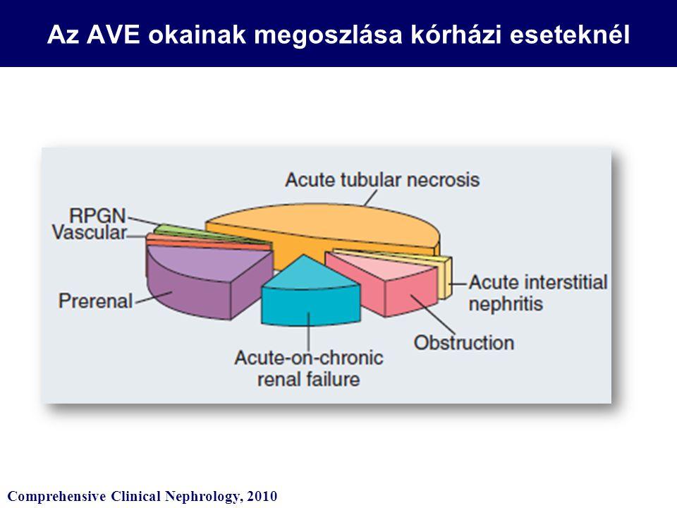 Az AVE okainak megoszlása kórházi eseteknél Comprehensive Clinical Nephrology, 2010