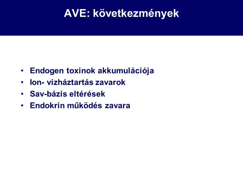 AVE: következmények Endogen toxinok akkumulációja Ion- vízháztartás zavarok Sav-bázis eltérések Endokrin működés zavara