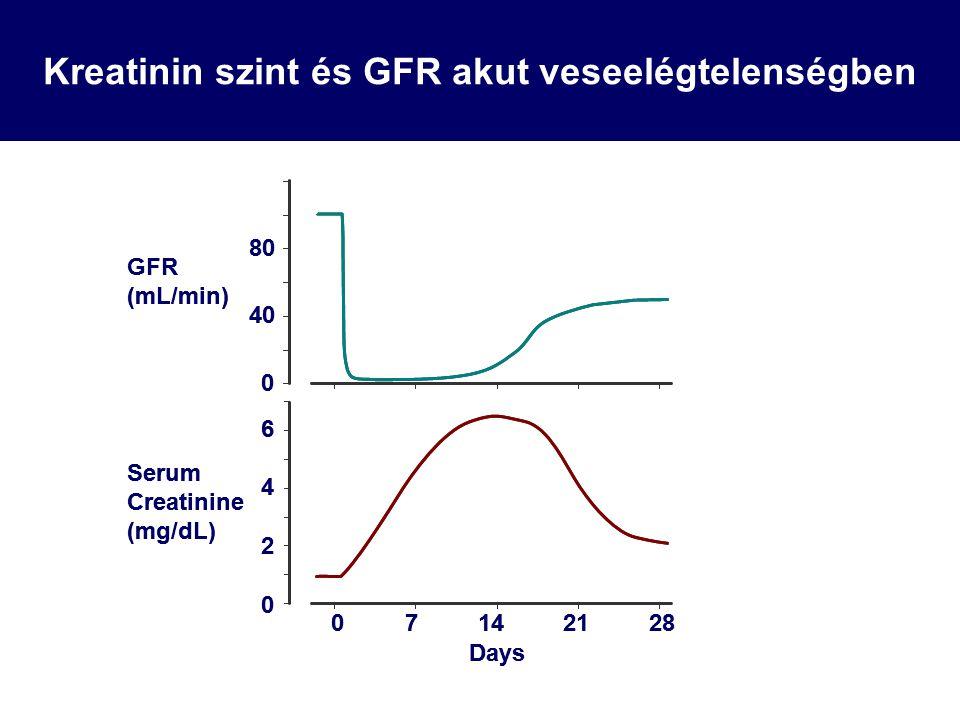 Prerenális és posztrenális károsodás Volumen hiány –Volumen pótlás (krisztalloid) –ACEI/ARB, NSAI, diuretikum felfüggesztés Effectív volume csökkenés oedemával (szívelégtelenség, nefrózis szindróma) –Na- és volumen megszorítás –ACEI/ARB, NSAI felfüggesztés –Fokozatosan felépített diuretikum (furosemid+thiazid, sz.e.