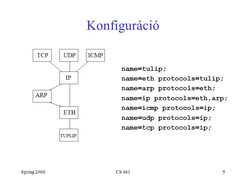 Spring 2000CS 4616 Protokoll Object-ek Aktiv megnyitás Sessn xOpen(Protl hlp, Protl llp, Part *participants) Passzív megnyitás XkReturn xOpenEnable(Protl hlp,Protl llp, Part *participant) XkReturn xOpenDone(Protl hlp, Protl llp,Sessn session, Part *participants) Demultiplexelés XkReturn xDemux(Protl hlp, Sessn lls, Msg *message)