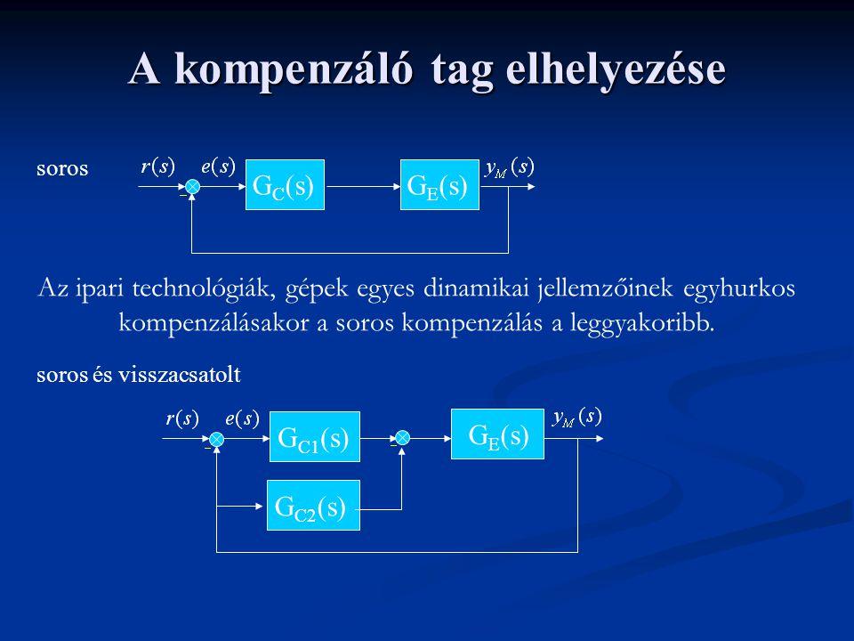 A kompenzáló tag elhelyezése párhuzamos visszacsatolt G C (s)G P (s)G C (s)G P (s) A párhuzamos és a visszacsatolt kompenzálást önmagában elsősorban az áramkörtechnikában alkalmazzák.