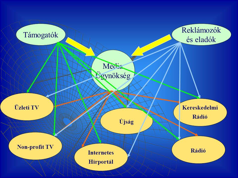 Pénzáramlás a multimédia rendszer résztvevői között Non-profit TV Kereskedelmi Rádió Újság Internetes Hírportál Üzleti TV Rádió Média Centrum Reklámozók és eladók Média Ügynökség Támogatók