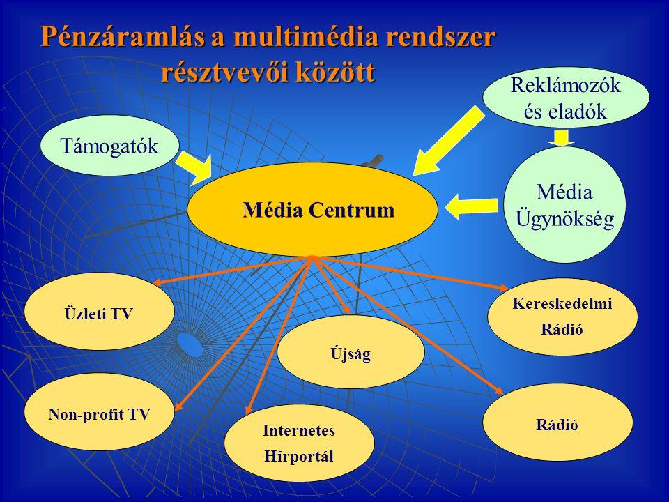 Pénzáramlás a multimédia rendszer résztvevői között Non-profit TV Kereskedelmi Rádió Újság Internetes Hírportál Üzleti TV Rádió Média Centrum Reklámoz
