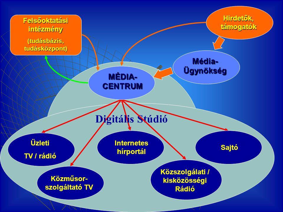Digitális Stúdió Felsőoktatási intézmény (tudásbázis, tudásközpont) Üzleti TV / rádió Közműsor- szolgáltató TV Sajtó Internetes hírportál Közszolgálat