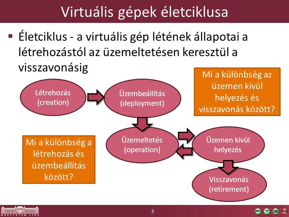 3 Virtuális gépek életciklusa  Életciklus - a virtuális gép létének állapotai a létrehozástól az üzemeltetésen keresztül a visszavonásig Létrehozás (creation) Üzembeállítás (deployment) Üzemeltetés (operation) Üzemen kívül helyezés Visszavonás (retirement) Mi a különbség a létrehozás és üzembeállítás között.