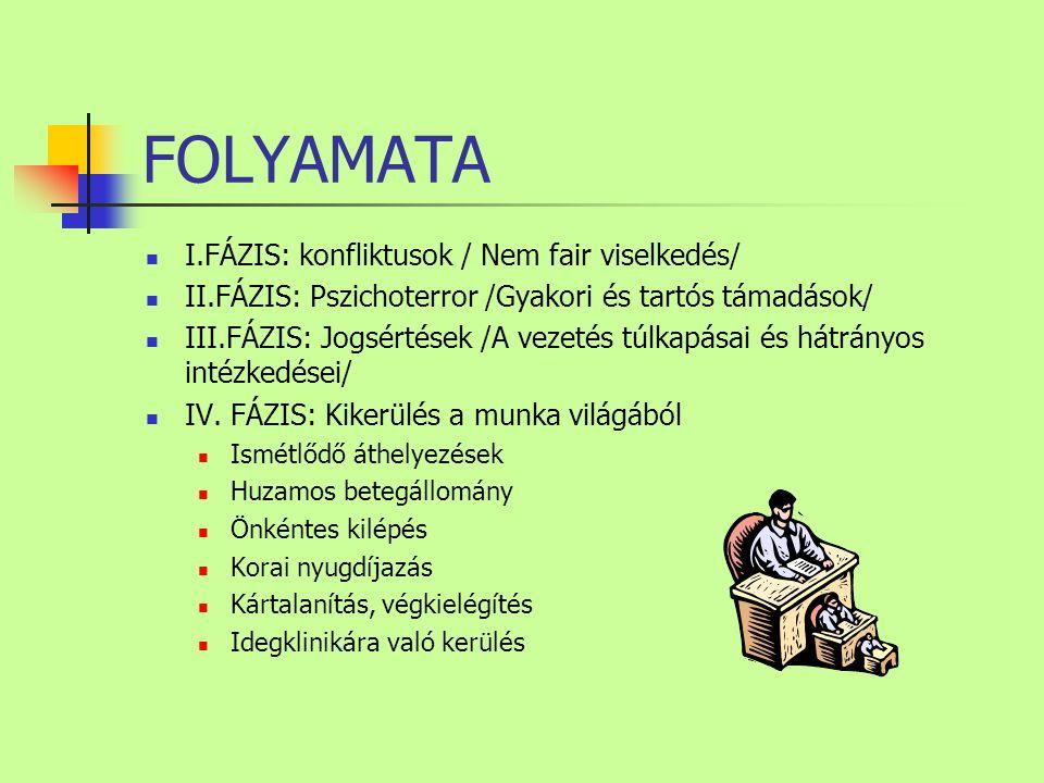 FOLYAMATA I.FÁZIS: konfliktusok / Nem fair viselkedés/ II.FÁZIS: Pszichoterror /Gyakori és tartós támadások/ III.FÁZIS: Jogsértések /A vezetés túlkapásai és hátrányos intézkedései/ IV.
