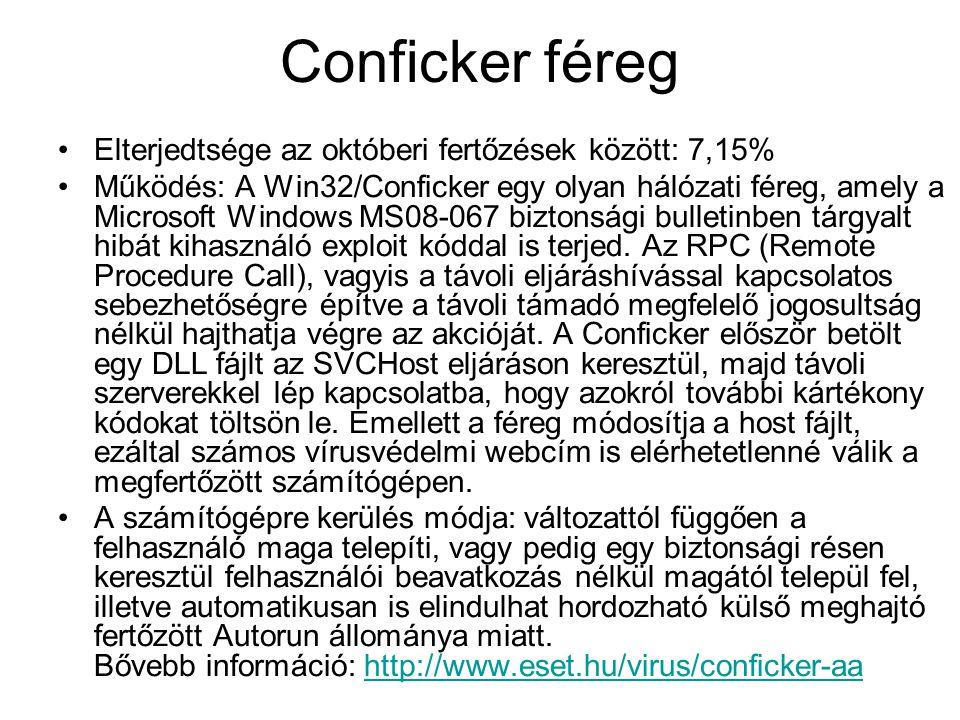 Conficker féreg Elterjedtsége az októberi fertőzések között: 7,15% Működés: A Win32/Conficker egy olyan hálózati féreg, amely a Microsoft Windows MS08-067 biztonsági bulletinben tárgyalt hibát kihasználó exploit kóddal is terjed.