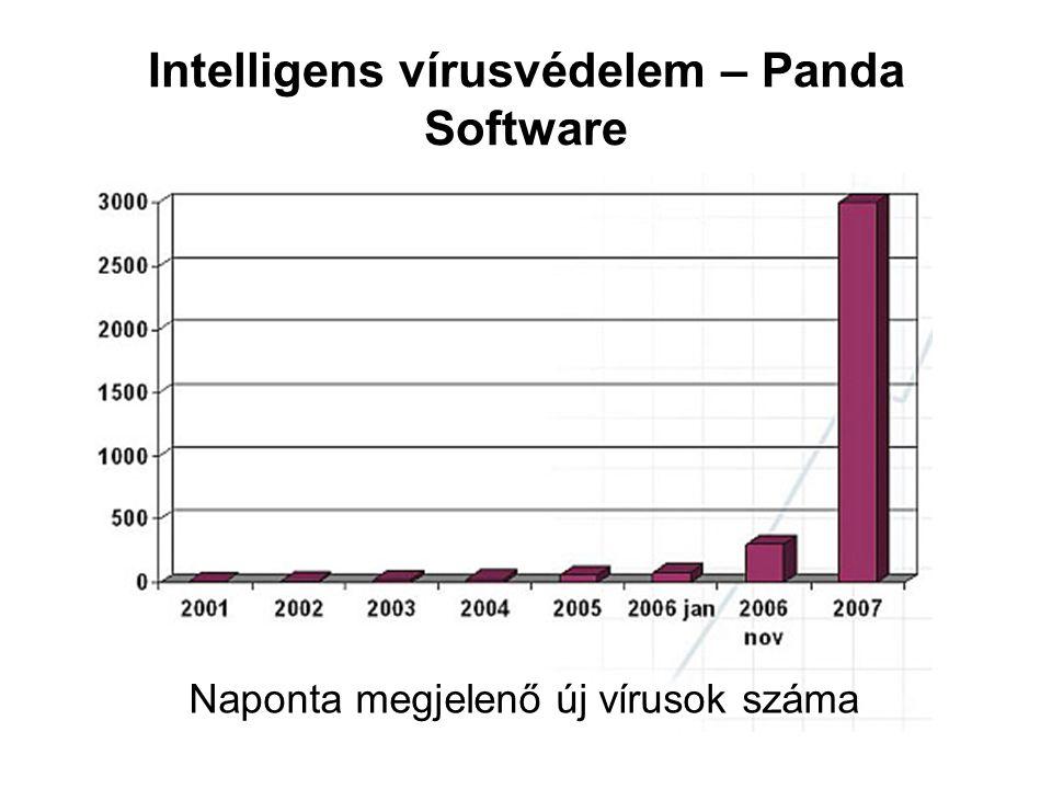 Intelligens vírusvédelem – Panda Software Naponta megjelenő új vírusok száma