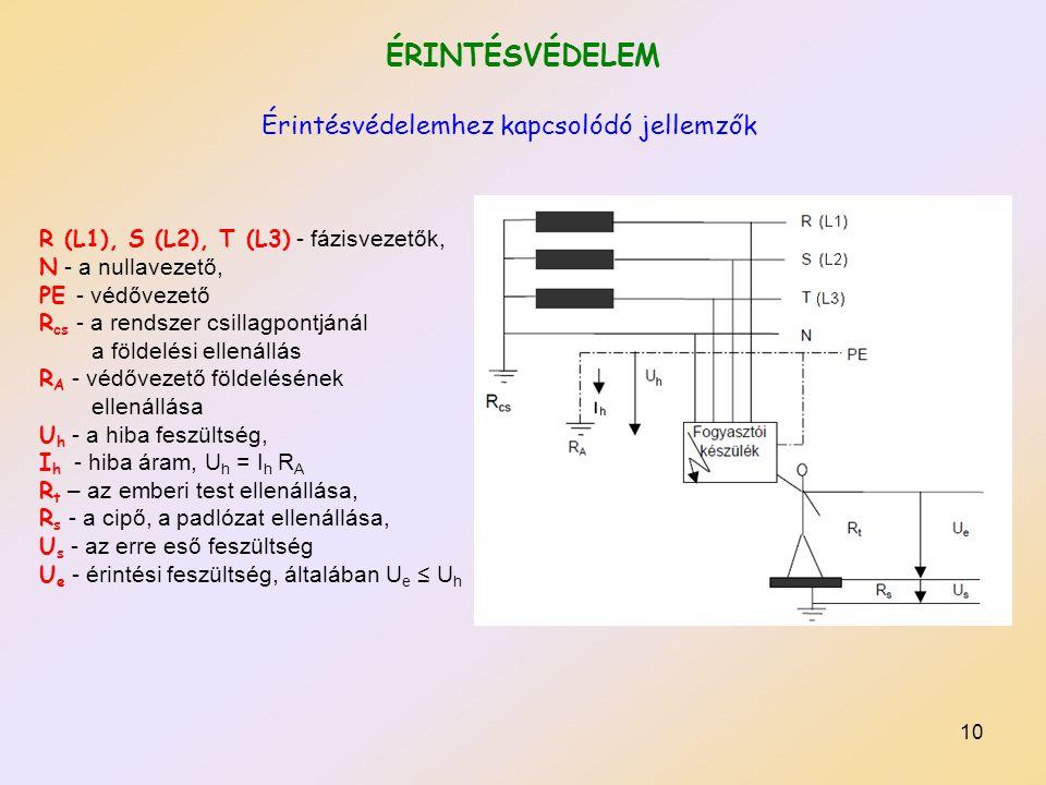 10 ÉRINTÉSVÉDELEM R (L1), S (L2), T (L3) - fázisvezetők, N - a nullavezető, PE - védővezető R cs - a rendszer csillagpontjánál a földelési ellenállás R A - védővezető földelésének ellenállása U h - a hiba feszültség, I h - hiba áram, U h = I h R A R t – az emberi test ellenállása, R s - a cipő, a padlózat ellenállása, U s - az erre eső feszültség U e - érintési feszültség, általában U e ≤ U h Érintésvédelemhez kapcsolódó jellemzők