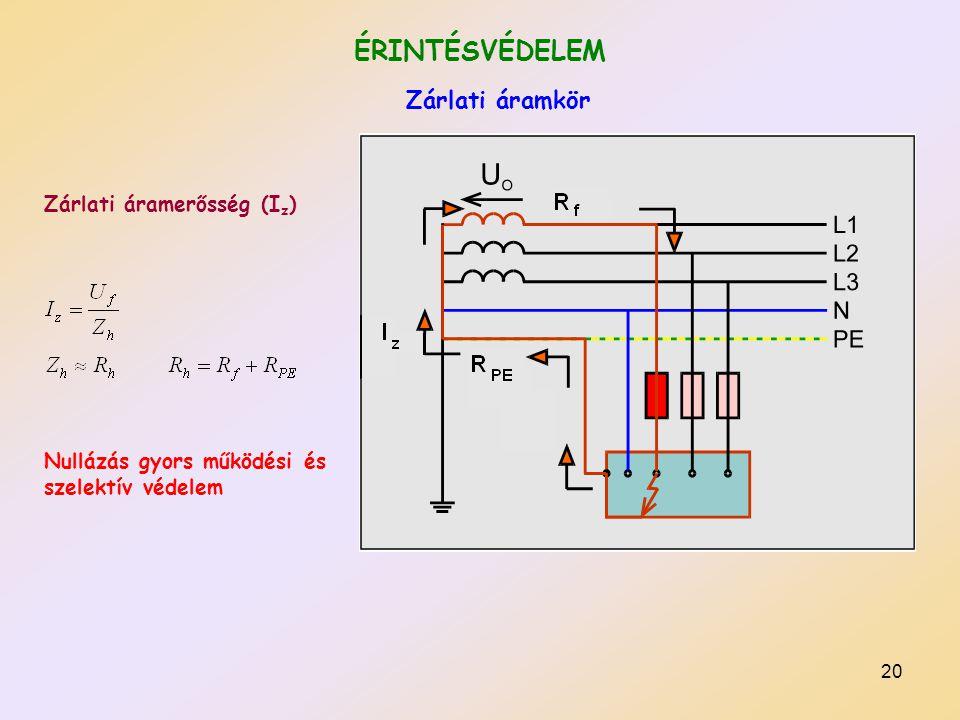 20 ÉRINTÉSVÉDELEM Zárlati áramkör Zárlati áramerősség (I z ) Nullázás gyors működési és szelektív védelem