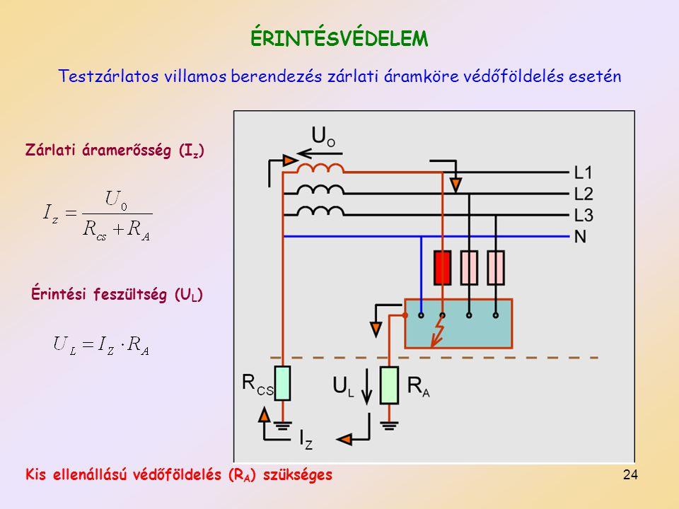 24 ÉRINTÉSVÉDELEM Testzárlatos villamos berendezés zárlati áramköre védőföldelés esetén Zárlati áramerősség (I z ) Érintési feszültség (U L ) Kis ellenállású védőföldelés (R A ) szükséges