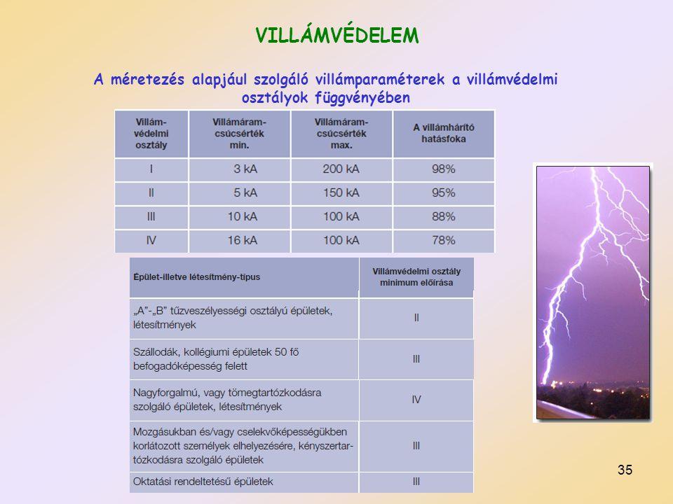 35 VILLÁMVÉDELEM A méretezés alapjául szolgáló villámparaméterek a villámvédelmi osztályok függvényében