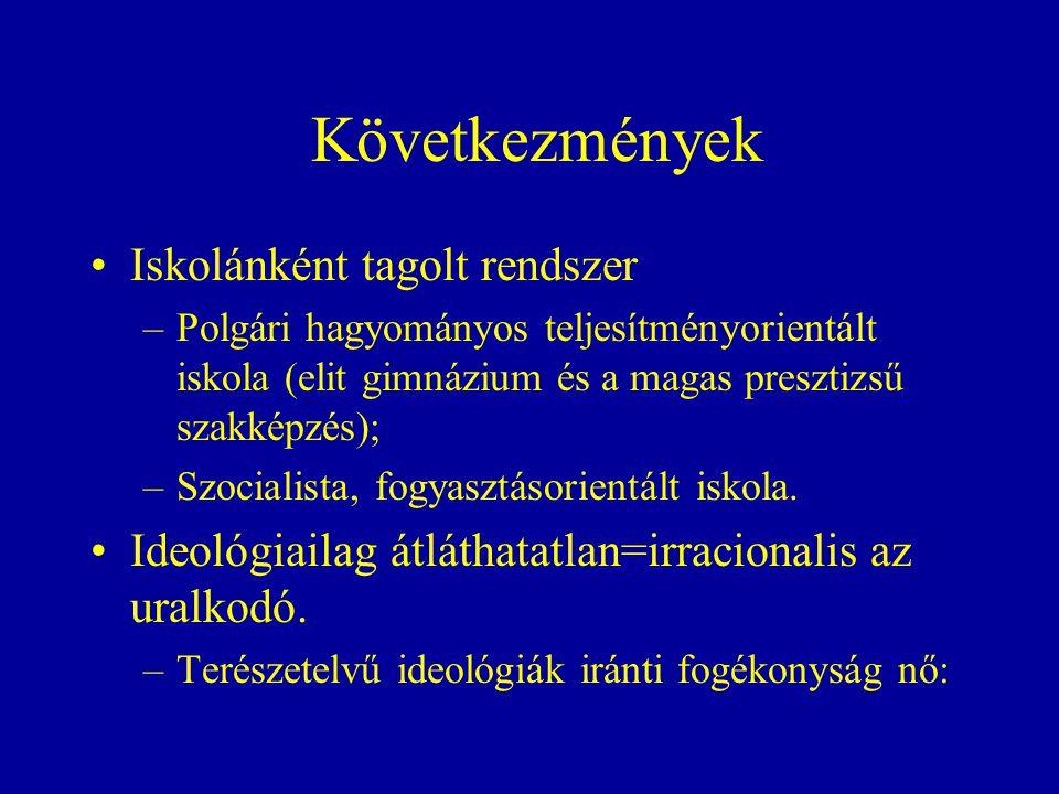 Következmények Iskolánként tagolt rendszer –Polgári hagyományos teljesítményorientált iskola (elit gimnázium és a magas presztizsű szakképzés); –Szocialista, fogyasztásorientált iskola.
