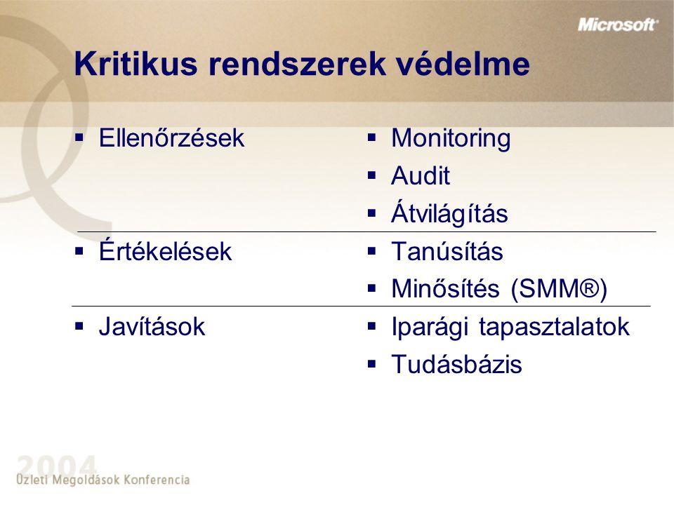 Kritikus rendszerek védelme  Ellenőrzések  Értékelések  Javítások  Monitoring  Audit  Átvilágítás  Tanúsítás  Minősítés (SMM®)  Iparági tapas