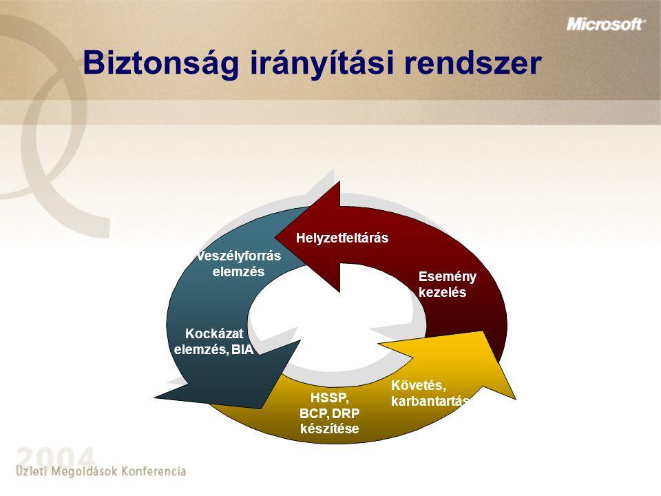 Biztonság irányítási rendszer Követés, karbantartás HSSP, BCP, DRP készítése Kockázat elemzés, BIA Veszélyforrás elemzés Helyzetfeltárás Esemény kezel