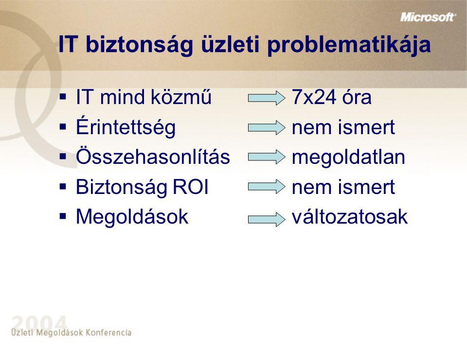 IT biztonság üzleti problematikája  IT mind közmű 7x24 óra  Érintettség nem ismert  Összehasonlításmegoldatlan  Biztonság ROInem ismert  Megoldás