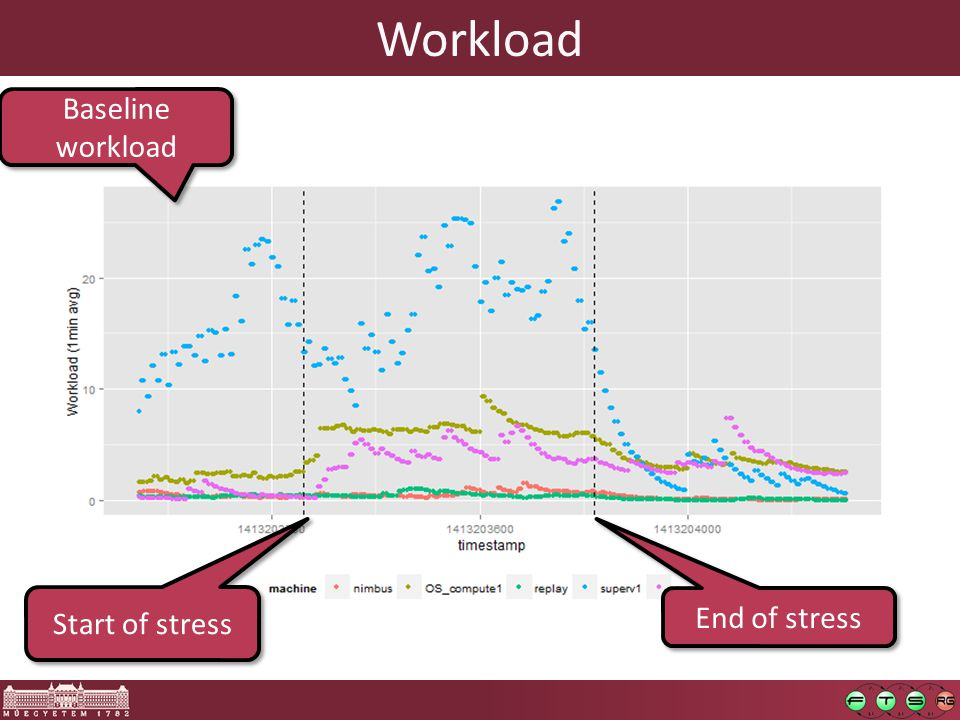 Workload Baseline workload Start of stress End of stress