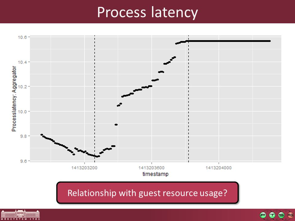 Process latency Relationship with guest resource usage?