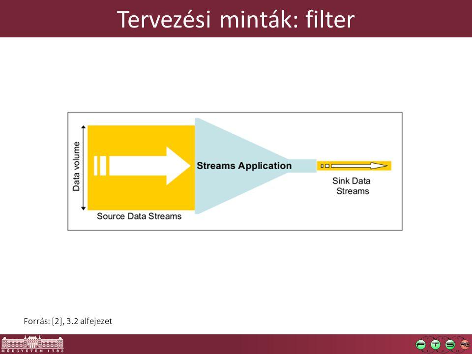 Tervezési minták: filter Forrás: [2], 3.2 alfejezet