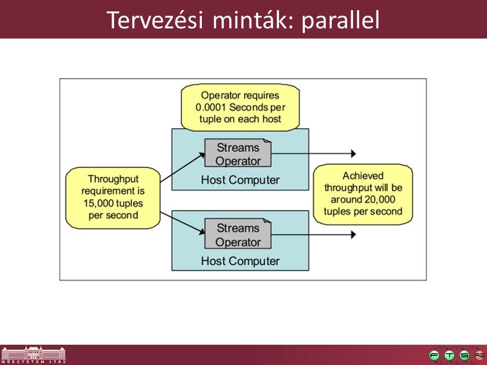 Tervezési minták: parallel