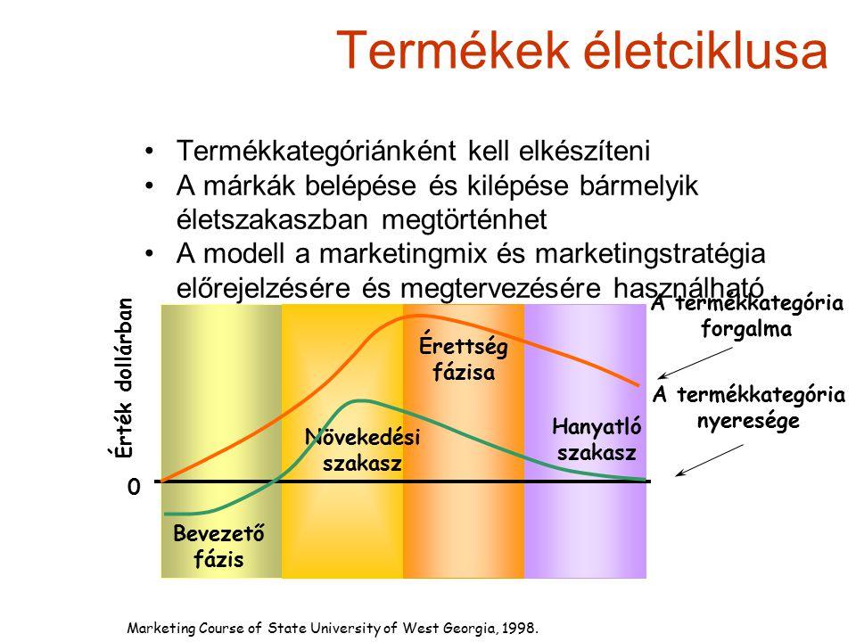 Termékek életciklusa A termékkategória forgalma A termékkategória nyeresége 0 Érték dollárban Bevezető fázis Növekedési szakasz Érettség fázisa Hanyat