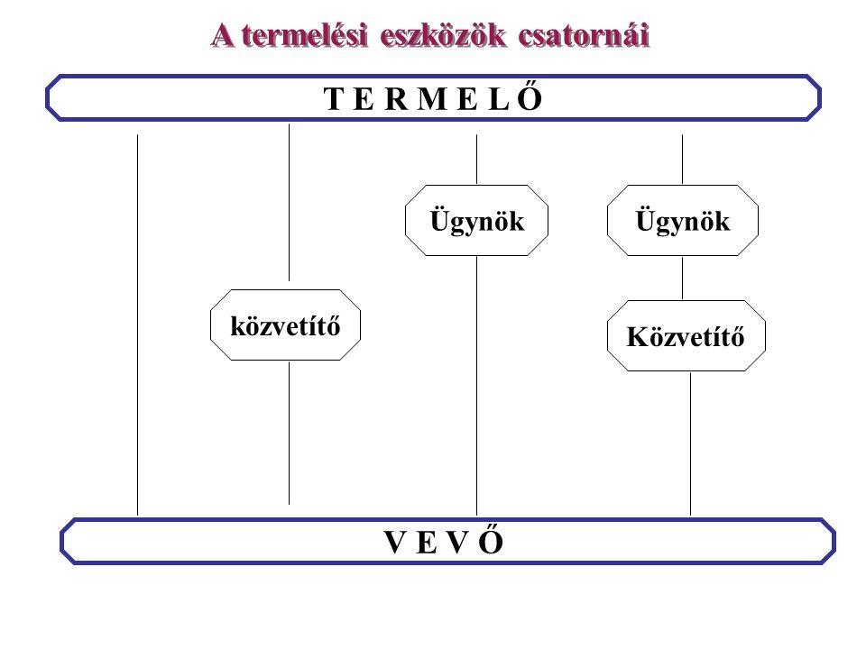 T E R M E L Ő V E V Ő Ügynök Közvetítőközvetítő Ügynök A termelési eszközök csatornái 109.