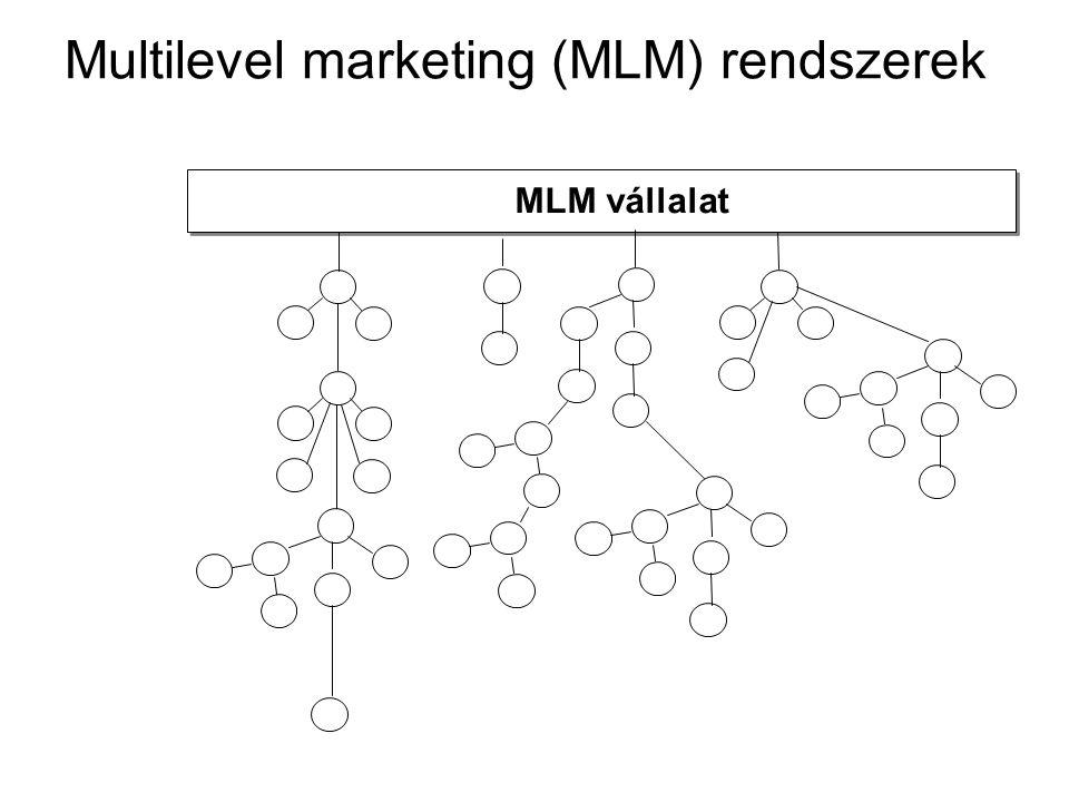 Multilevel marketing (MLM) rendszerek MLM vállalat