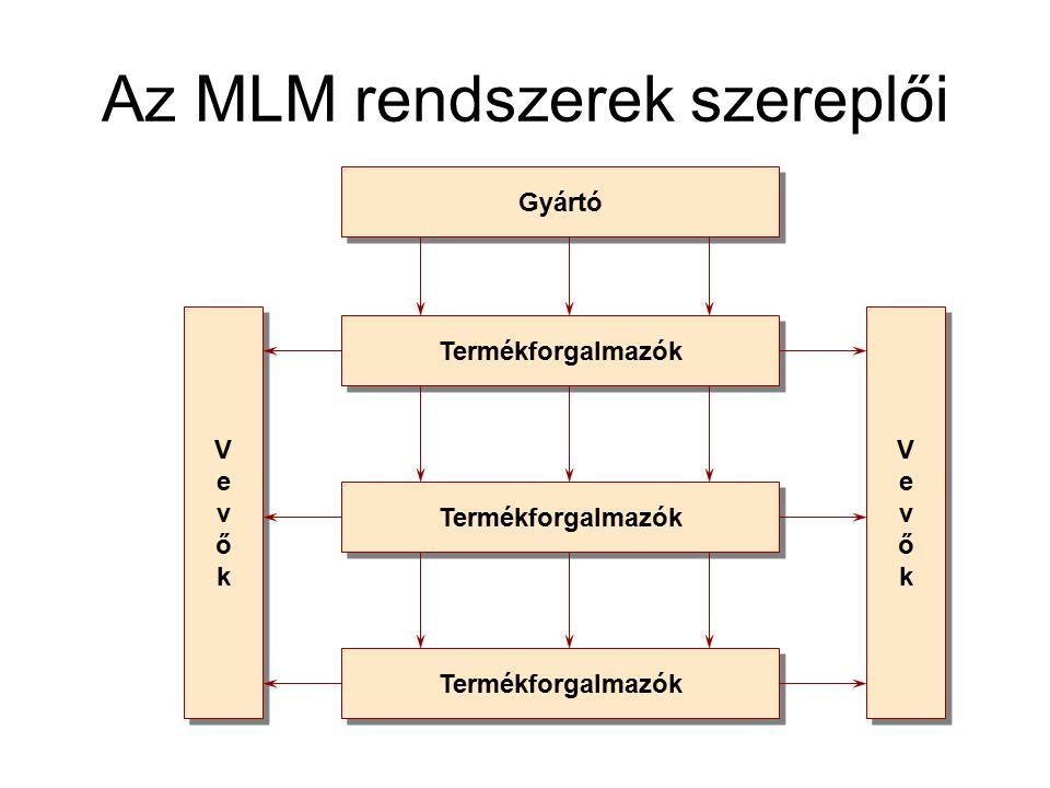 Az MLM rendszerek szereplői Gyártó Termékforgalmazók VevőkVevők VevőkVevők VevőkVevők VevőkVevők