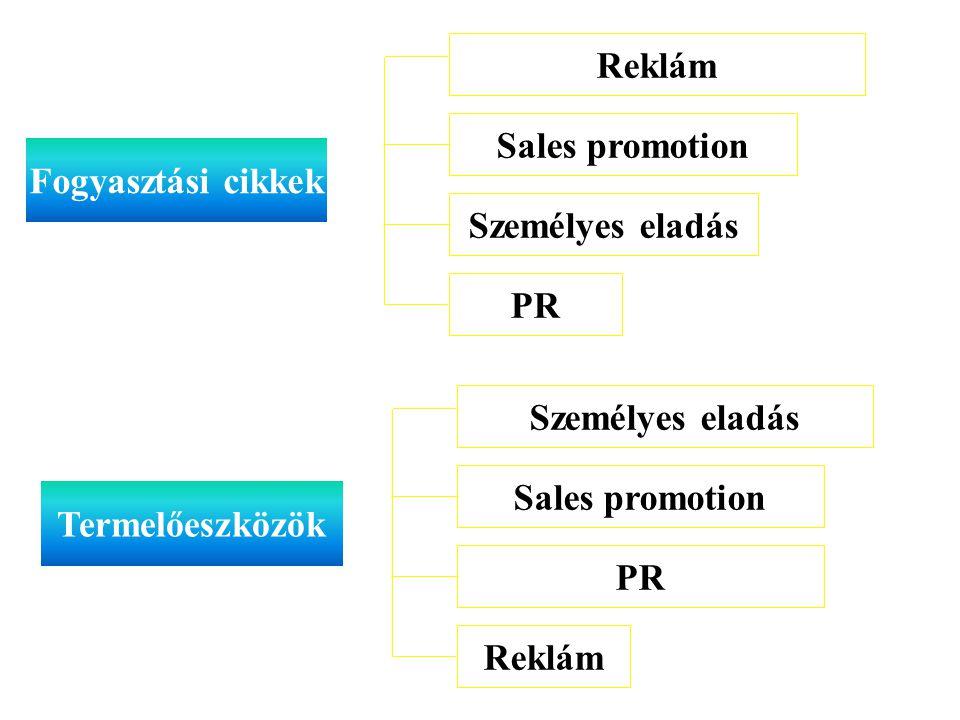 Fogyasztási cikkek Reklám Sales promotion Személyes eladás PR Személyes eladás Sales promotion PR Reklám Termelőeszközök 115.