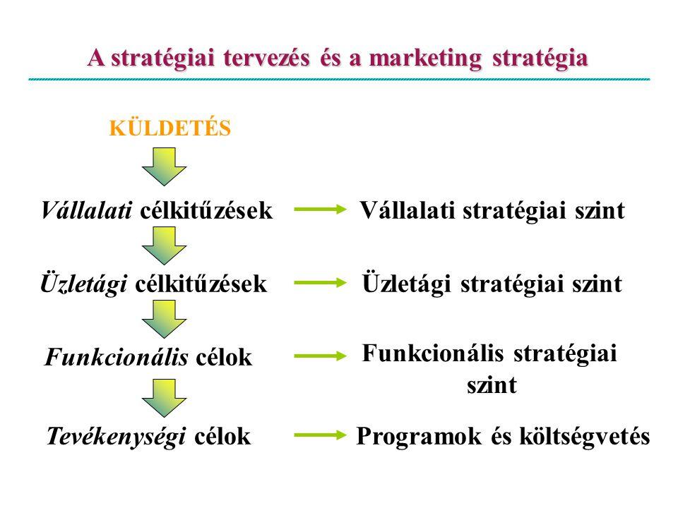 A stratégiai tervezés és a marketing stratégia KÜLDETÉS Vállalati célkitűzésekVállalati stratégiai szint Üzletági célkitűzések Üzletági stratégiai szi