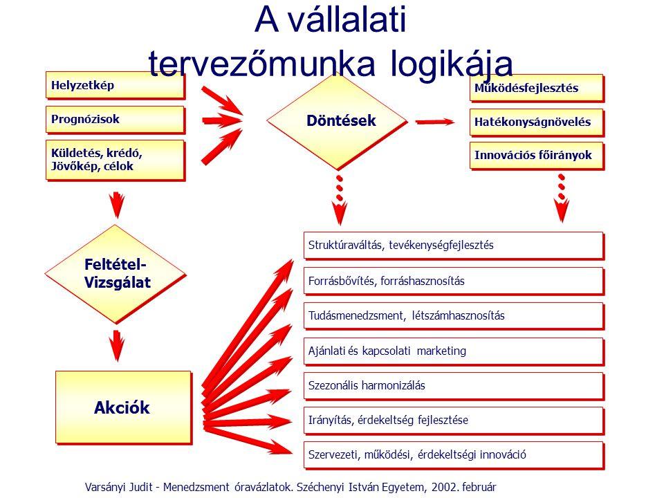 Helyzetkép Prognózisok Struktúraváltás, tevékenységfejlesztés Működésfejlesztés Szervezeti, működési, érdekeltségi innováció Forrásbővítés, forráshasz