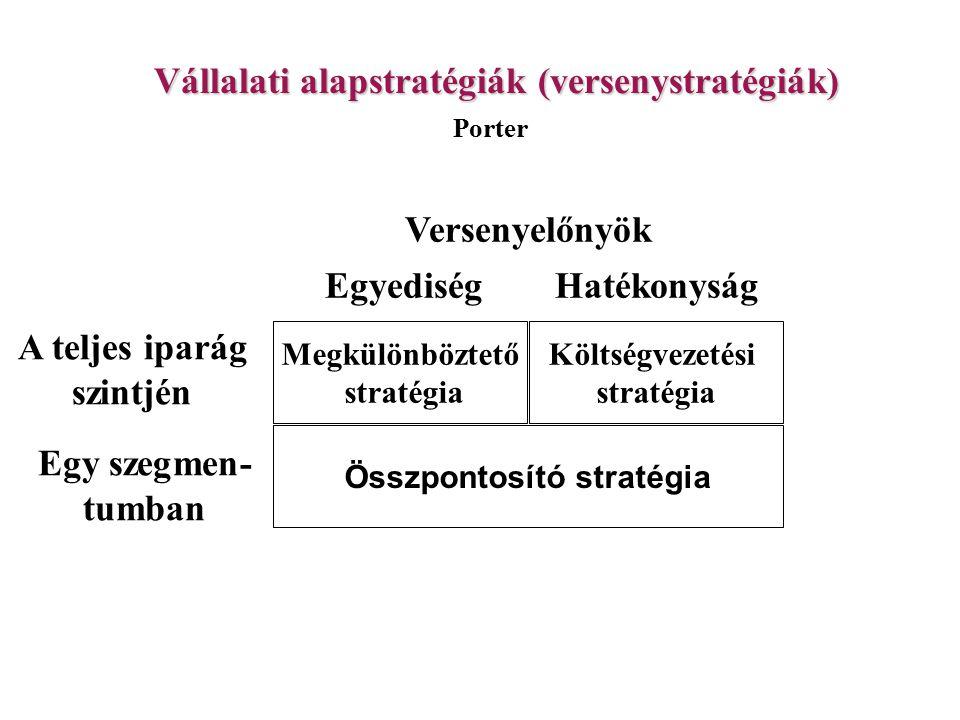 Vállalati alapstratégiák (versenystratégiák) Megkülönböztető stratégia Költségvezetési stratégia Összpontosító stratégia Versenyelőnyök EgyediségHaték