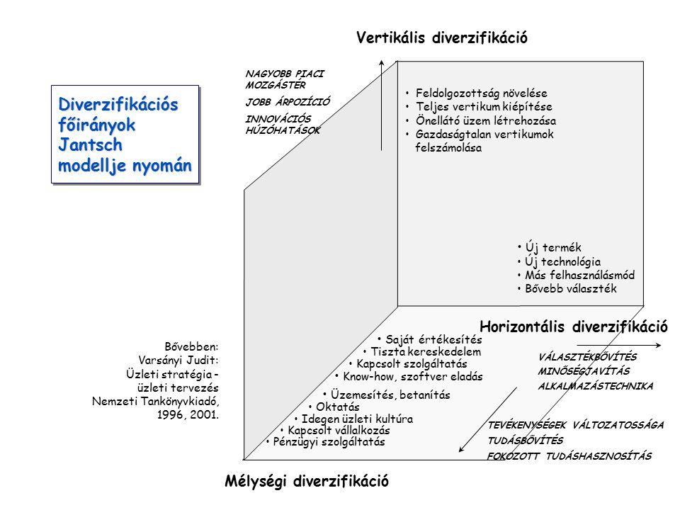 Diverzifikációs főirányok Jantsch modellje nyomán Diverzifikációs főirányok Jantsch modellje nyomán Bővebben: Varsányi Judit: Üzleti stratégia - üzlet