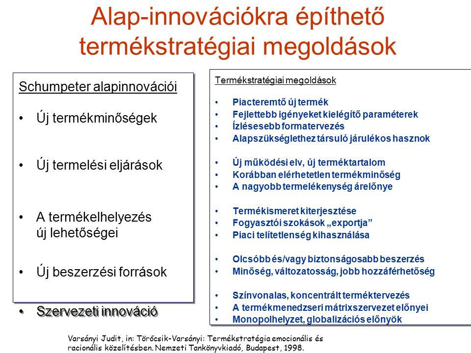 Alap-innovációkra építhető termékstratégiai megoldások Schumpeter alapinnovációi Új termékminőségek Új termelési eljárások A termékelhelyezés új lehet