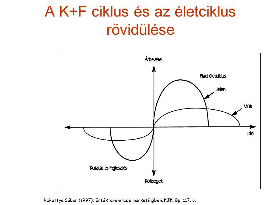 Rekettye Gábor (1997): Értékteremtés a marketingben. KJK, Bp, 117. o. A K+F ciklus és az életciklus rövidülése