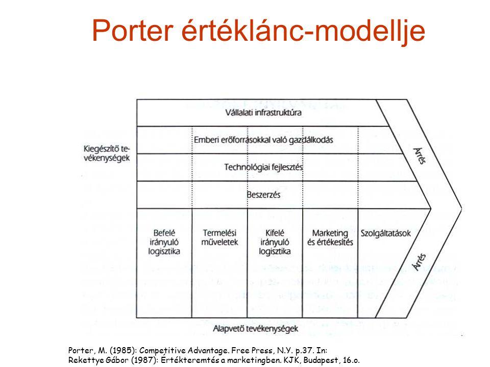 Porter értéklánc-modellje Porter, M. (1985): Competitive Advantage. Free Press, N.Y. p.37. In: Rekettye Gábor (1987): Értékteremtés a marketingben. KJ
