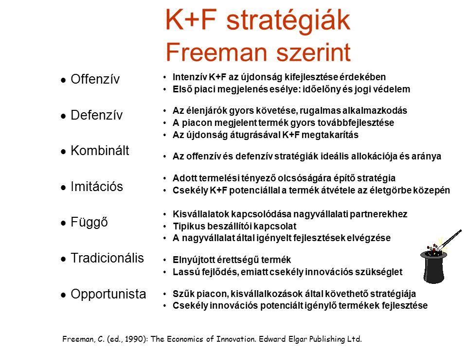 K+F stratégiák Freeman szerint  Offenzív  Defenzív  Kombinált  Imitációs  Függő  Tradicionális  Opportunista Intenzív K+F az újdonság kifejlesz