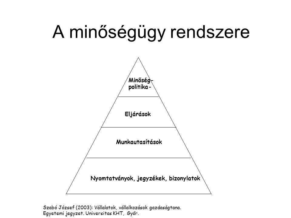 A minőségügy rendszere Nyomtatványok, jegyzékek, bizonylatok Munkautasítások Eljárások Minőség- politika- Szabó József (2003): Vállalatok, vállalkozás