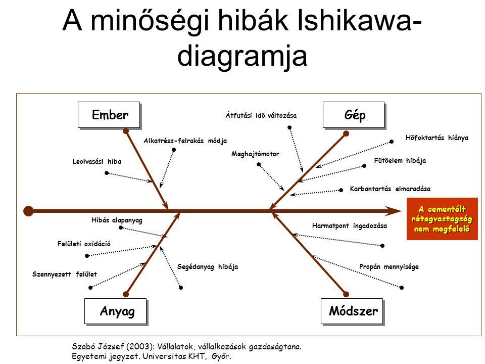 A minőségi hibák Ishikawa- diagramja A cementált rétegvastagság nem megfelelő Hőfoktartás hiánya Fűtőelem hibája Karbantartás elmaradása Ember Gép Har