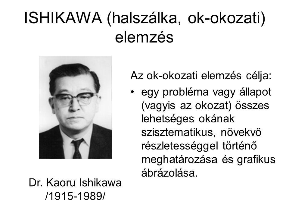 ISHIKAWA (halszálka, ok-okozati) elemzés Az ok-okozati elemzés célja: egy probléma vagy állapot (vagyis az okozat) összes lehetséges okának szisztemat