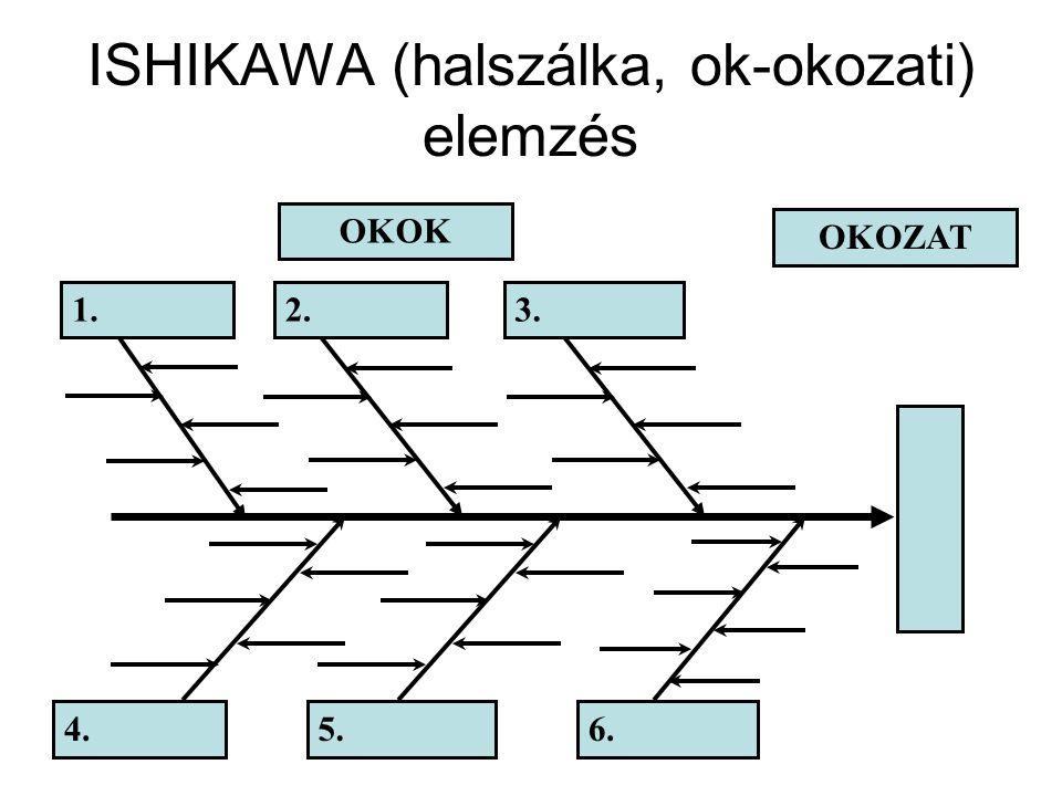ISHIKAWA (halszálka, ok-okozati) elemzés OKOZAT OKOK 1.2.3. 4.5.6.