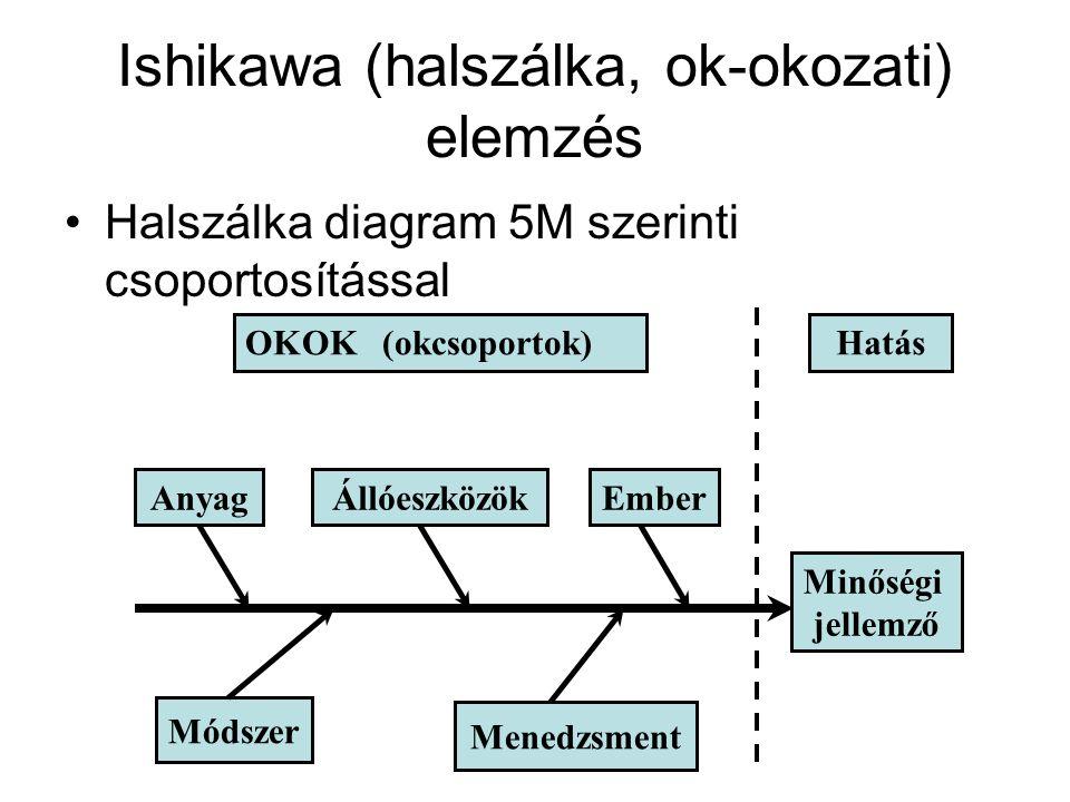 Ishikawa (halszálka, ok-okozati) elemzés Halszálka diagram 5M szerinti csoportosítással OKOK (okcsoportok)Hatás Minőségi jellemző EmberÁllóeszközökAny