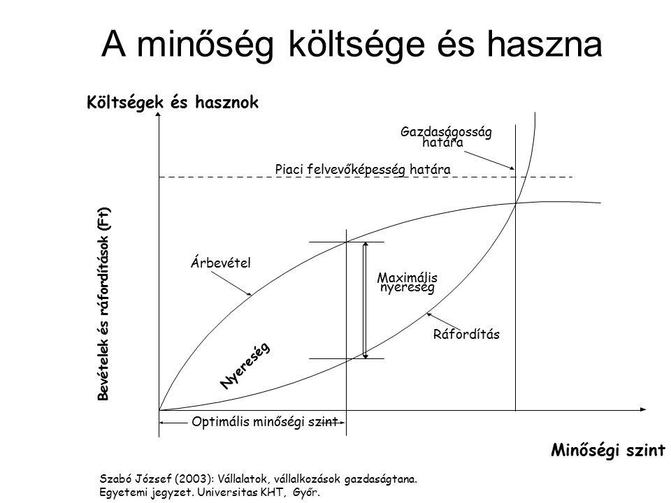 Bevételek és ráfordítások (Ft) Minőségi szint Maximális nyereség Nyereség Árbevétel Ráfordítás Piaci felvevőképesség határa Gazdaságosság határa Optim