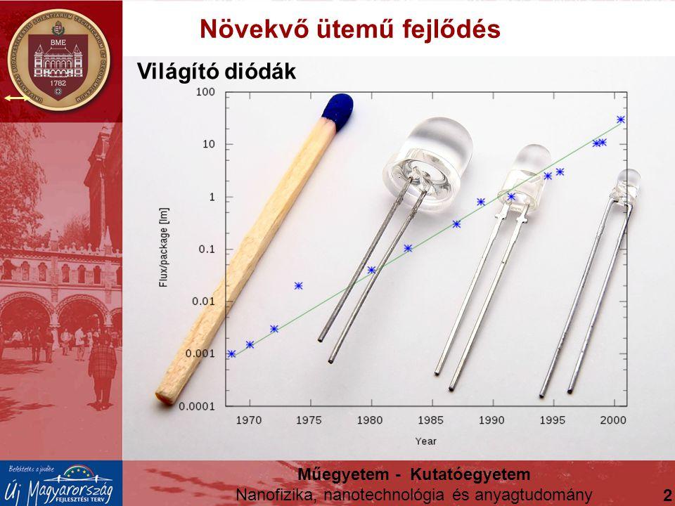 Világító diódák Műegyetem - Kutatóegyetem Nanofizika, nanotechnológia és anyagtudomány 2 Növekvő ütemű fejlődés