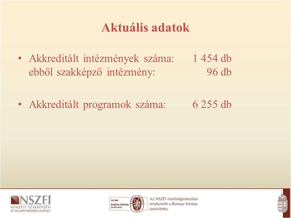 Aktuális adatok Akkreditált intézmények száma:1 454 db ebből szakképző intézmény: 96 db Akkreditált programok száma: 6 255 db